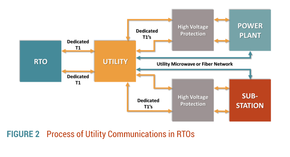 Utility Communications in RTOs