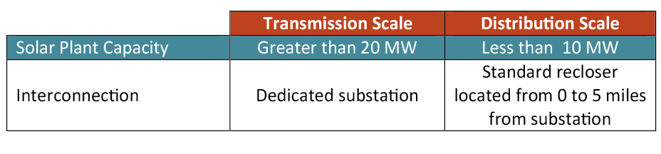Transmission Scale
