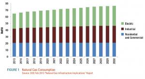 Figure-1.-Natural-Gas-Consumption