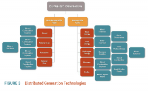 Distributed Generation Technologies