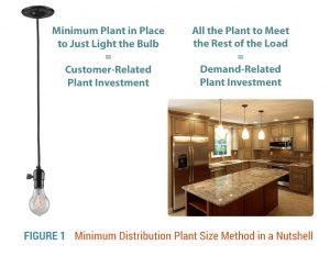 Minimum Electrical Distribution