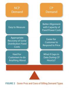 Billing Demand Types