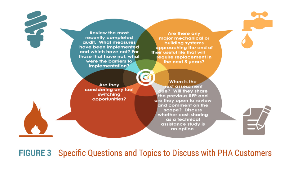 Figure3_Specific-Questions-and-Topics-to-Discuss-with-PHA-Customers