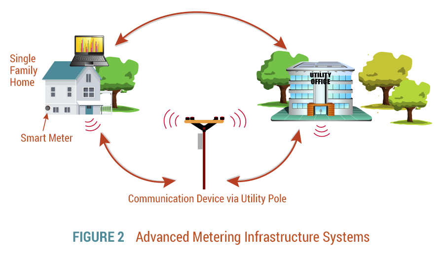 Metering Infrastructure Systems