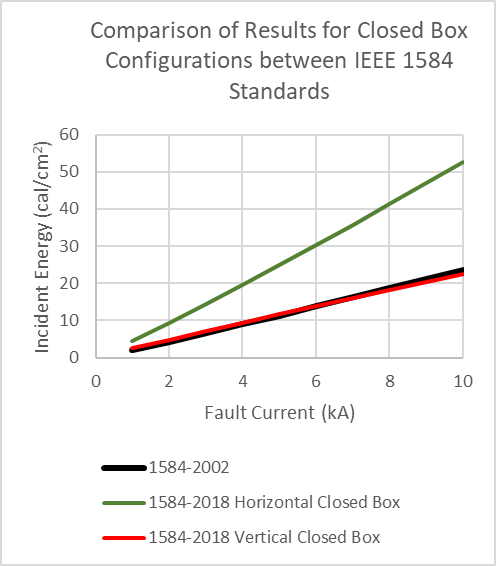 Comparison of Results for Closed Box Configurations between IEEE 1584 Standards