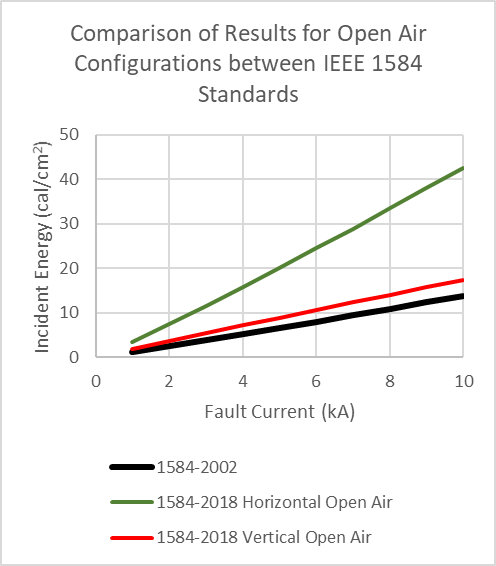 Comparison of Results for Open Air Configurations between IEEE 1584 Standards