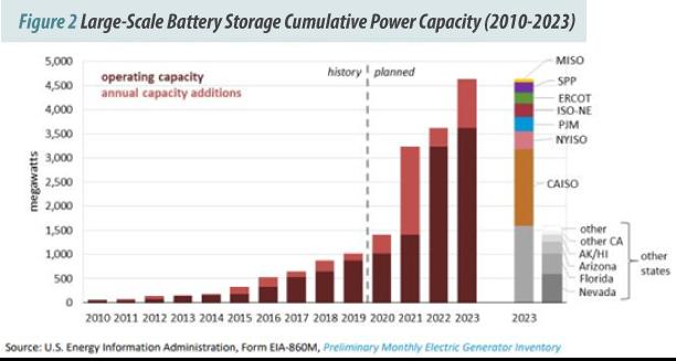 Figure 2 - Large-Scale Battery Storage Cumulative Power Capacity (2010-2023)